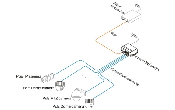 Set up Home IP Camera System with Power over Ethernet - Fiber PoE